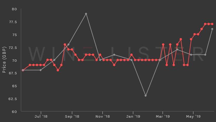 wine price history chart